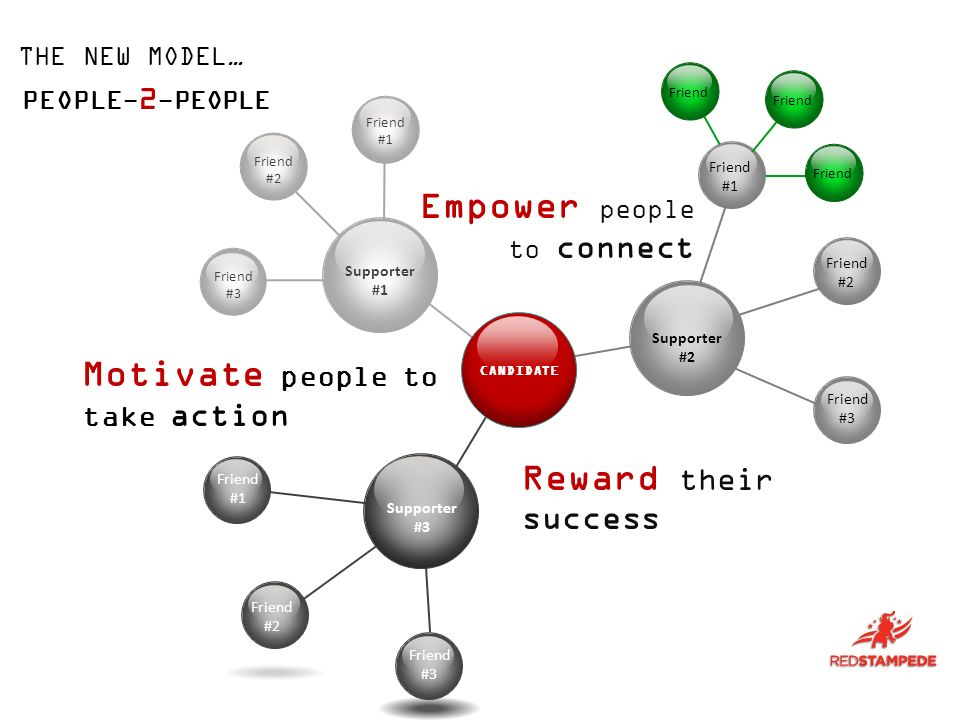 Friend #2 Friend #3 Supporter #1 Friend #1 Supporter #3 Friend #3 Friend #2 Friend #1 Friend #2 Friend #3 Supporter #2 CANDIDATE Empower people to connect Reward their success THE NEW MODEL… Friend Motivate people to take action PEOPLE- 2 -PEOPLE