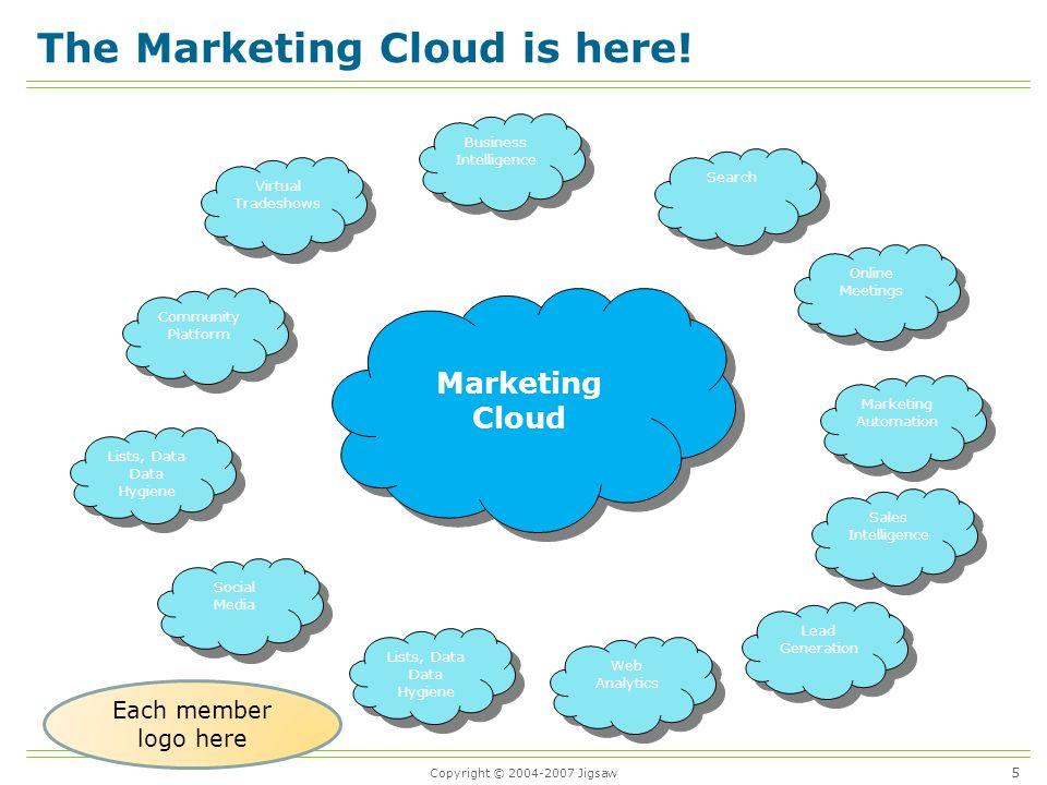 Copyright © Jigsaw Marketing Cloud The Marketing Cloud is here.