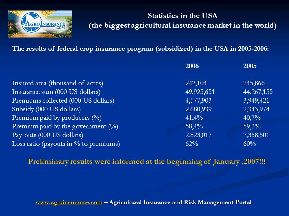 The results of federal crop insurance program (subsidized) in the USA in : Insured area (thousand of acres)242,104245,866 Insurance sum (000 US dollars)49,925,65144,267,155 Premiums collected (000 US dollars) 4,577,9033,949,421 Subsidy (000 US dollars) 2,680,9392,343,974 Premium paid by producers (%) 41,4%40,7% Premium paid by the government (%)58,4%59,3% Pay-outs (000 US dollars) 2,823,0172,358,501 Loss ratio (payouts in % to premiums)62%60% Preliminary results were informed at the beginning of January,2007!!.