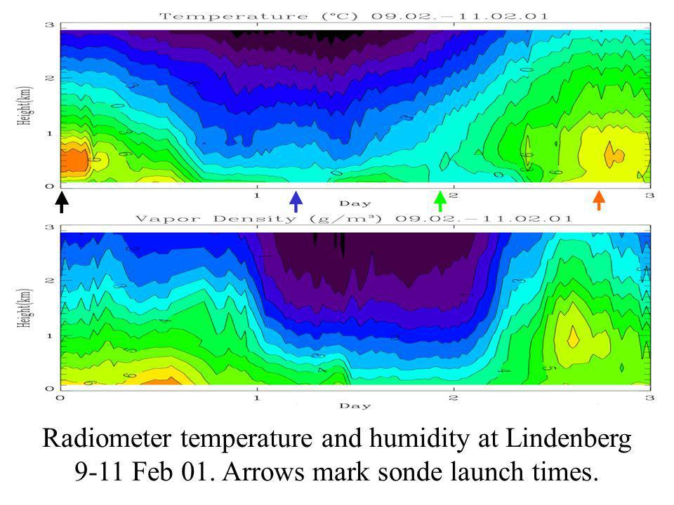 Radiometer temperature and humidity at Lindenberg 9-11 Feb 01. Arrows mark sonde launch times.