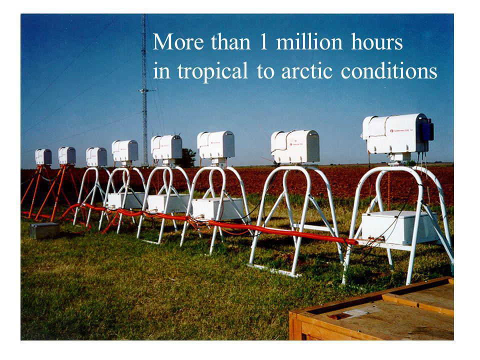 More than 1 million hours in tropical to arctic conditions