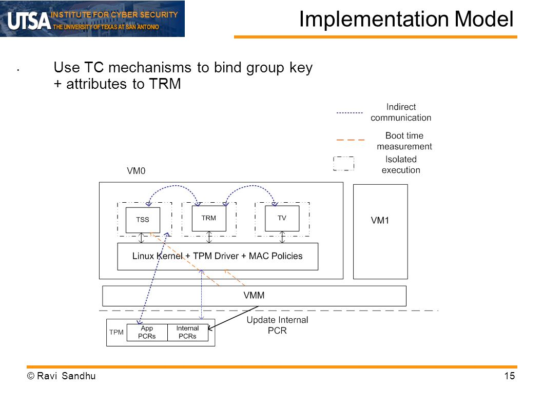 INSTITUTE FOR CYBER SECURITY Implementation Model © Ravi Sandhu15 Use TC mechanisms to bind group key + attributes to TRM