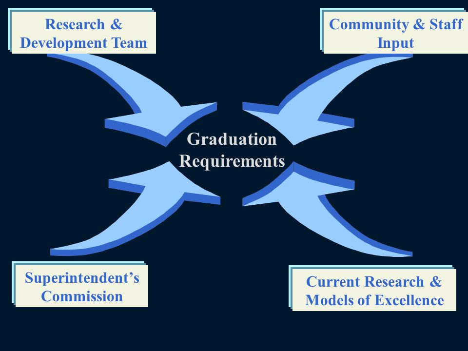 Graduation Requirements Community & Staff Input Research & Development Team Superintendents Commission Current Research & Models of Excellence