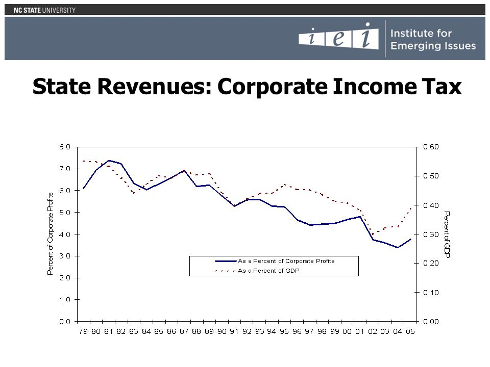 State Revenues: Corporate Income Tax
