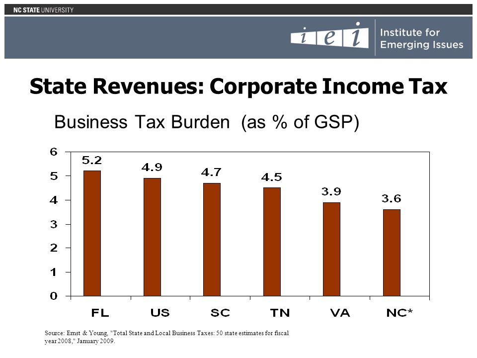 Business Tax Burden (as % of GSP) Source: Ernst & Young, Total State and Local Business Taxes: 50 state estimates for fiscal year 2008, January 2009.