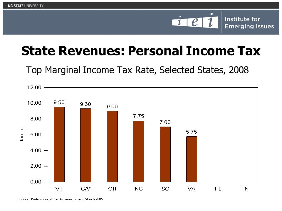 Top Marginal Income Tax Rate, Selected States, 2008 State Revenues: Personal Income Tax