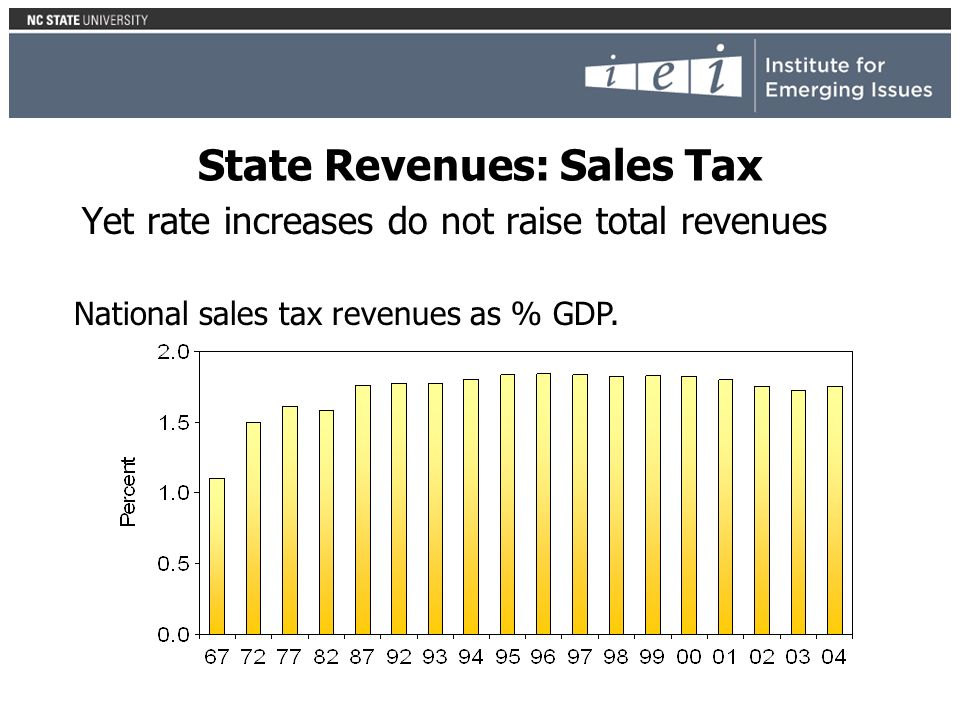 State Revenues: Sales Tax Yet rate increases do not raise total revenues National sales tax revenues as % GDP.