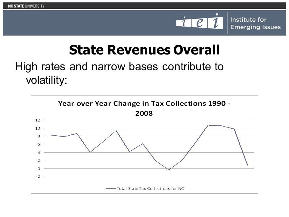 State Revenues Overall High rates and narrow bases contribute to volatility: