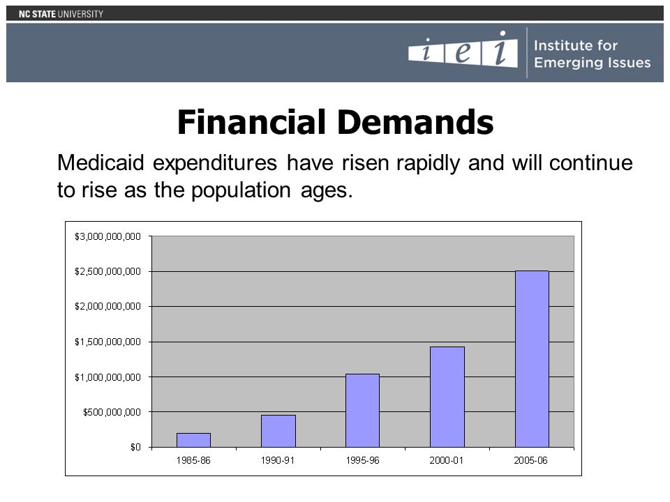 Financial Demands Medicaid expenditures have risen rapidly and will continue to rise as the population ages.