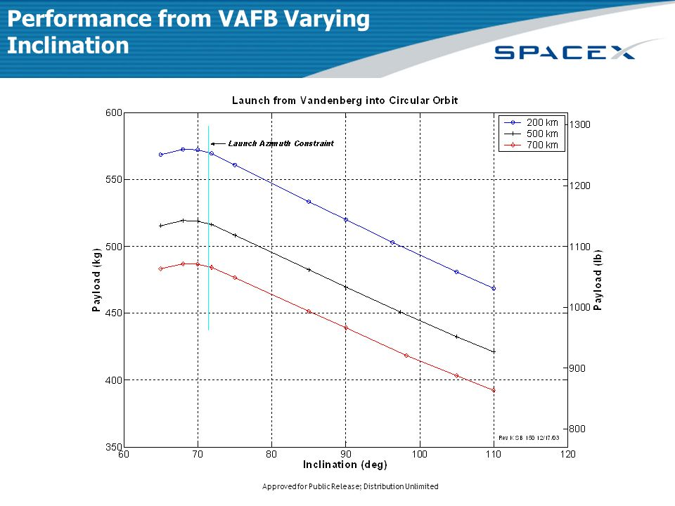 Approved for Public Release; Distribution Unlimited Performance from VAFB Varying Inclination