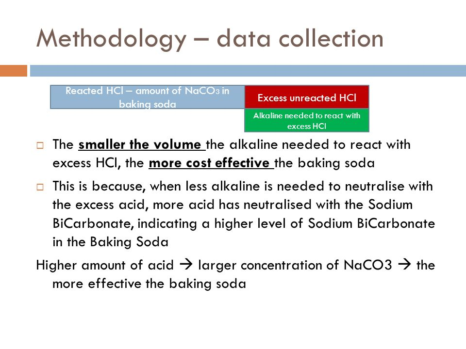 Methodology – data collection The smaller the volume the alkaline needed to react with excess HCl, the more cost effective the baking soda This is because, when less alkaline is needed to neutralise with the excess acid, more acid has neutralised with the Sodium BiCarbonate, indicating a higher level of Sodium BiCarbonate in the Baking Soda Higher amount of acid larger concentration of NaCO3 the more effective the baking soda Reacted HCl – amount of NaCO 3 in baking soda Excess unreacted HCl Alkaline needed to react with excess HCl