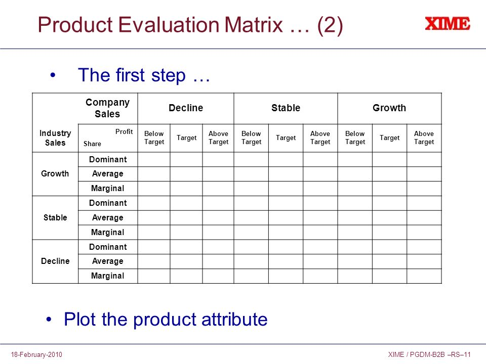 XIME / PGDM-B2B –RS–1118-February-2010 Product Evaluation Matrix … (2) The first step … Company Sales DeclineStableGrowth Industry Sales Profit Share Below Target Target Above Target Below Target Target Above Target Below Target Target Above Target Growth Dominant Average Marginal Stable Dominant Average Marginal Decline Dominant Average Marginal Plot the product attribute