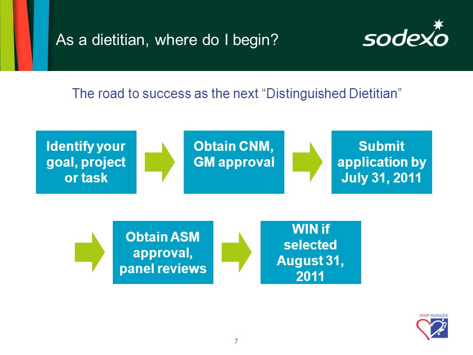 7 The road to success as the next Distinguished Dietitian Identify your goal, project or task Obtain CNM, GM approval Submit application by July 31, 2011 Obtain ASM approval, panel reviews WIN if selected August 31, 2011 As a dietitian, where do I begin