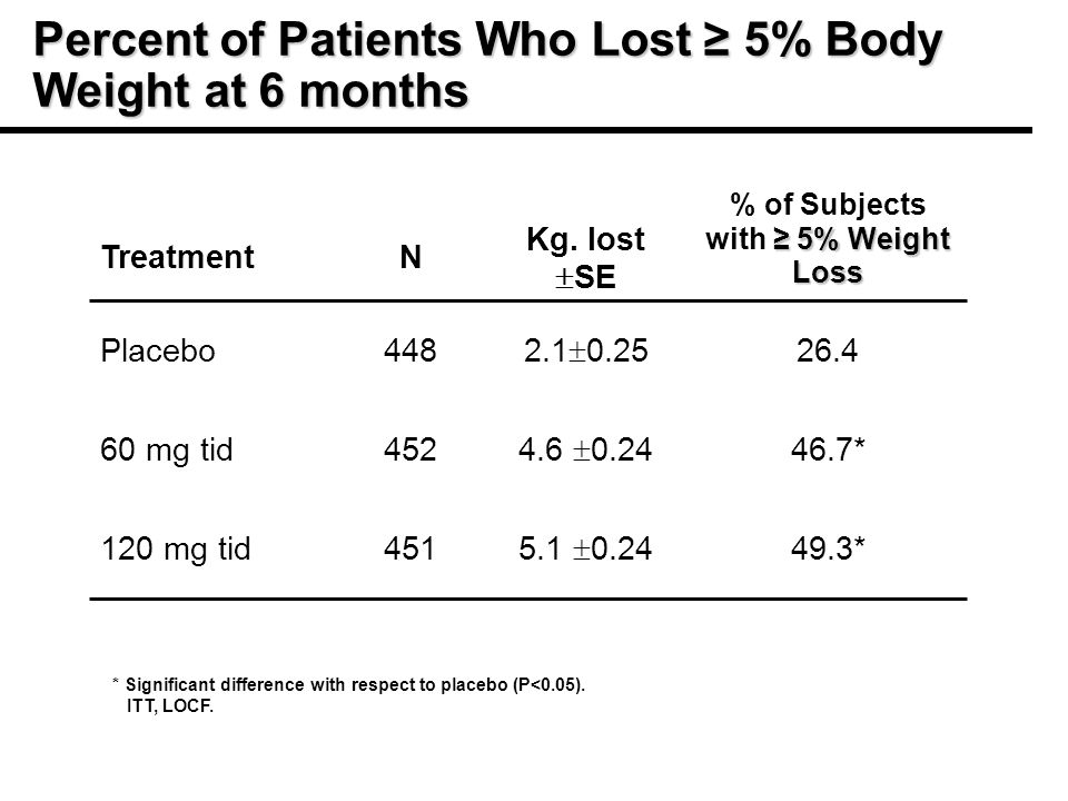 Percent of Patients Who Lost 5% Body Weight at 6 months 49.3* mg tid 46.7* mg tid Placebo 5% Weight Loss % of Subjects with 5% Weight Loss Kg.
