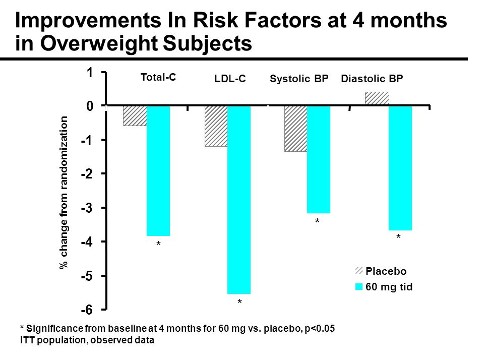 Improvements In Risk Factors at 4 months in Overweight Subjects * Significance from baseline at 4 months for 60 mg vs.