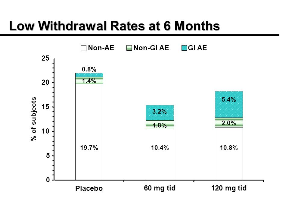Low Withdrawal Rates at 6 Months Placebo 60 mg tid120 mg tid % of subjects Non-AENon-GI AEGI AE 19.7%10.4%10.8% 1.4% 1.8% 2.0% 0.8% 3.2% 5.4%