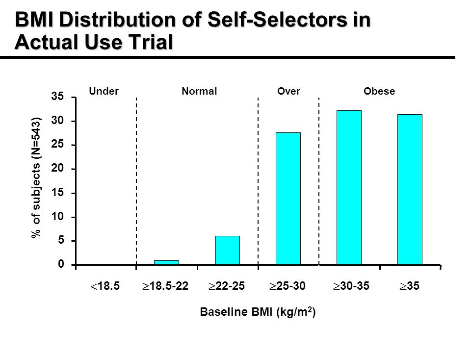 BMI Distribution of Self-Selectors in Actual Use Trial Baseline BMI (kg/m 2 ) % of subjects (N=543) UnderNormalOverObese