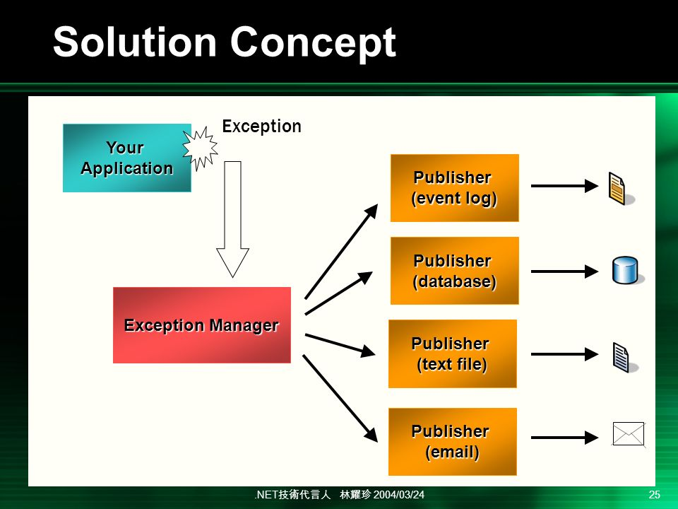.NET 2004/03/24 25 Solution Concept YourApplication Publisher (event log) Exception Manager Exception Publisher(database) Publisher (text file) Publisher( )