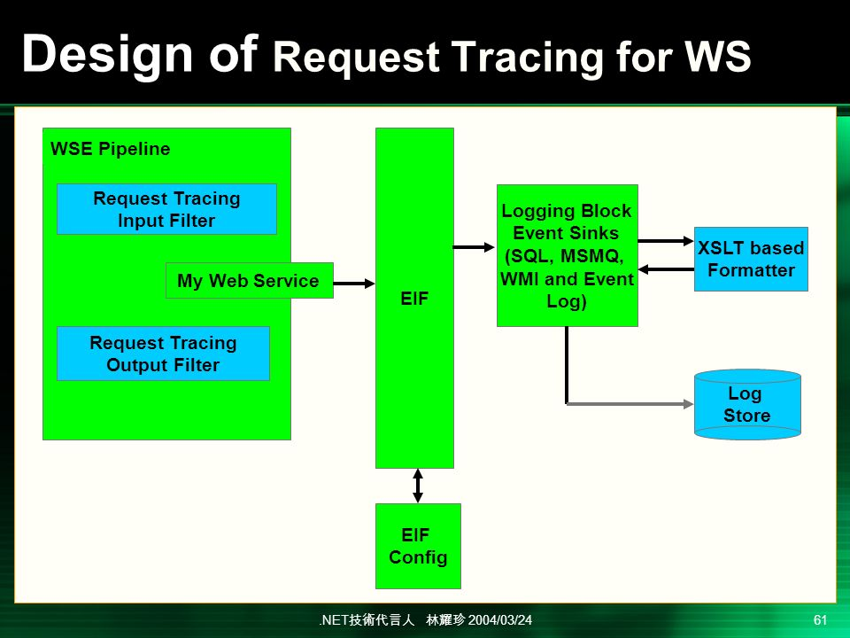 .NET 2004/03/24 61 Design of Request Tracing for WS Request Tracing Input Filter Request Tracing Output Filter EIF Logging Block Event Sinks (SQL, MSMQ, WMI and Event Log) EIF Config XSLT based Formatter Log Store WSE Pipeline My Web Service