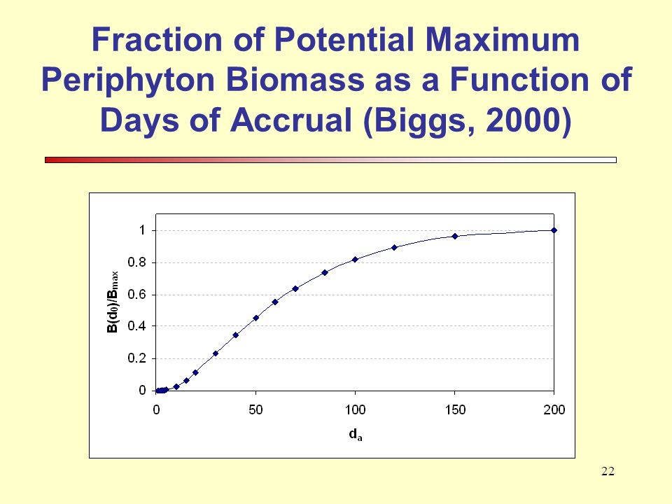 22 Fraction of Potential Maximum Periphyton Biomass as a Function of Days of Accrual (Biggs, 2000)