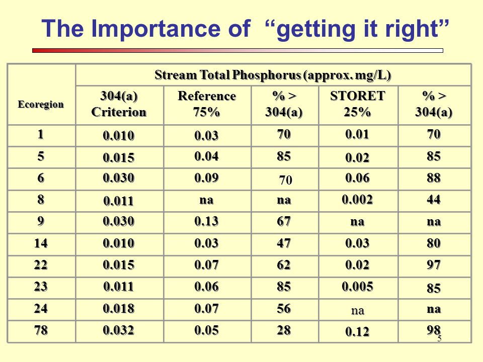 5 The Importance of getting it right Ecoregion Ecoregion Stream Total Phosphorus (approx.