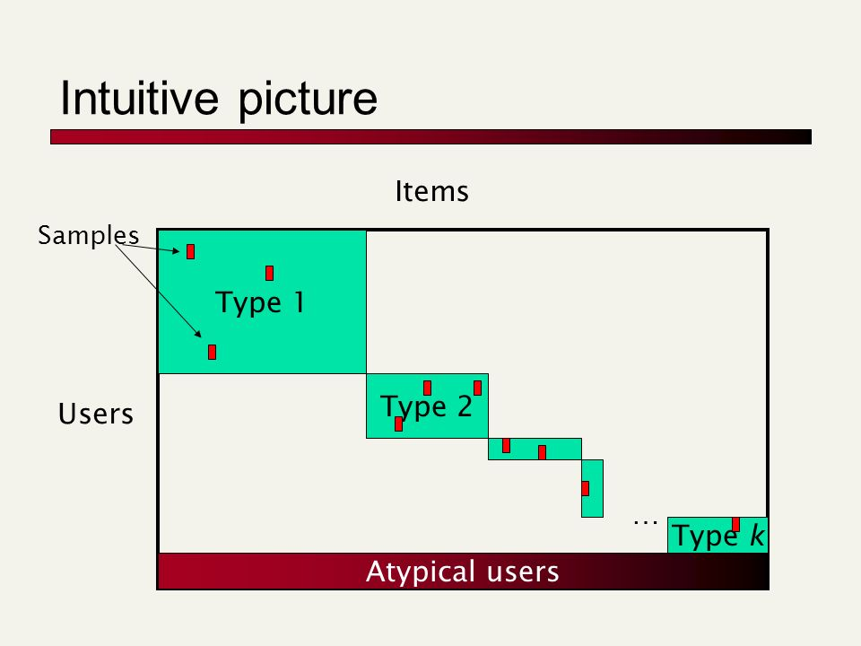 Intuitive picture Type 1 Type 2 … Type k Users Items Atypical users Samples