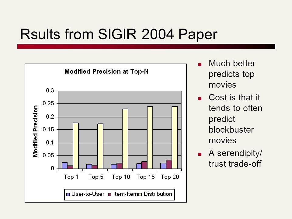 Rsults from SIGIR 2004 Paper Much better predicts top movies Cost is that it tends to often predict blockbuster movies A serendipity/ trust trade-off