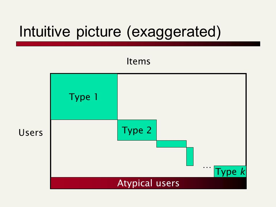 Intuitive picture (exaggerated) Type 1 Type 2 … Type k Users Items Atypical users