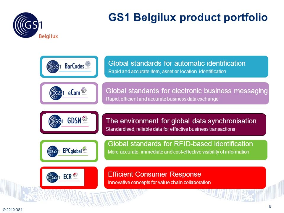 © 2010 GS1 GS1 Belgilux product portfolio 8 Global standards for electronic business messaging Rapid, efficient and accurate business data exchange The environment for global data synchronisation Standardised, reliable data for effective business transactions Global standards for RFID-based identification More accurate, immediate and cost-effective visibility of information Global standards for automatic identification Rapid and accurate item, asset or location identification Efficient Consumer Response Innovative concepts for value chain collaboration