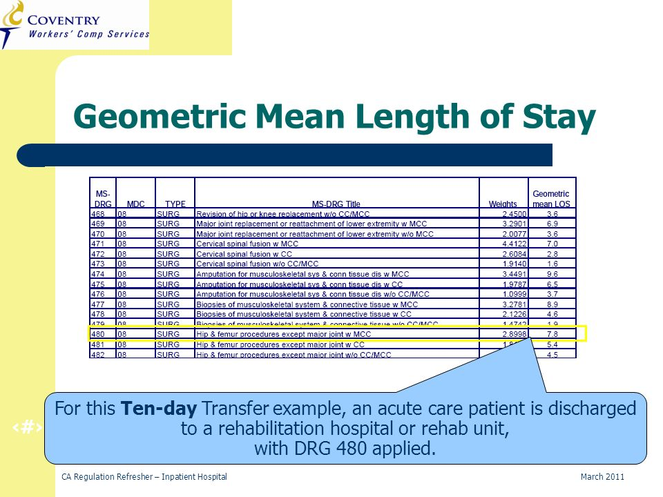 36 CA Regulation Refresher – Inpatient Hospital March 2011 For this Ten-day Transfer example, an acute care patient is discharged to a rehabilitation hospital or rehab unit, with DRG 480 applied.