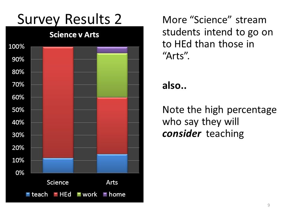 Survey Results 2 9 More Science stream students intend to go on to HEd than those in Arts.