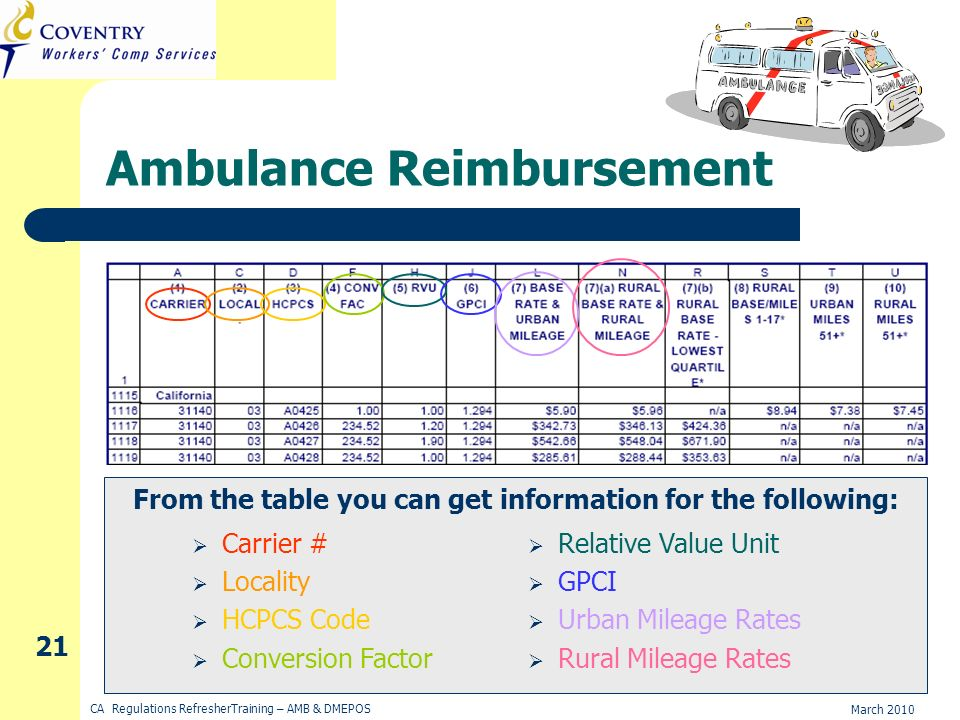 March 2010 CA Regulations RefresherTraining – AMB & DMEPOS 21 Ambulance Reimbursement From the table you can get information for the following: Carrier # Locality HCPCS Code Conversion Factor Relative Value Unit GPCI Urban Mileage Rates Rural Mileage Rates