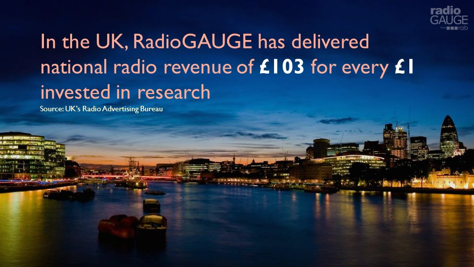 In the UK, RadioGAUGE has delivered national radio revenue of £103 for every £1 invested in research Source: UKs Radio Advertising Bureau