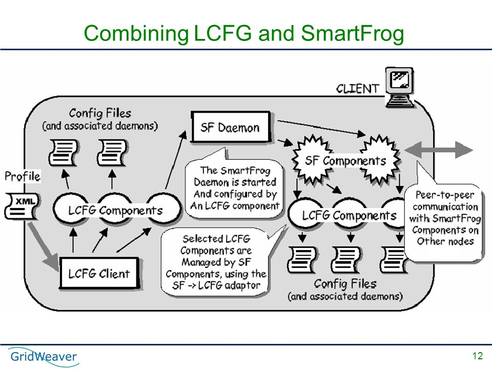 12 Combining LCFG and SmartFrog