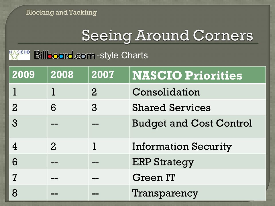 -style Charts 200920082007 NASCIO Priorities 112Consolidation 263Shared Services 3-- Budget and Cost Control 421Information Security 6-- ERP Strategy 7-- Green IT 8-- Transparency Blocking and Tackling