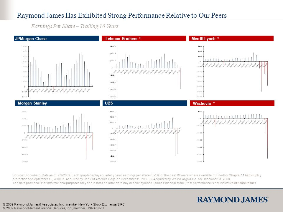 Raymond James Has Exhibited Strong Performance Relative to Our Peers Earnings Per Share – Trailing 10 Years Source: Bloomberg.
