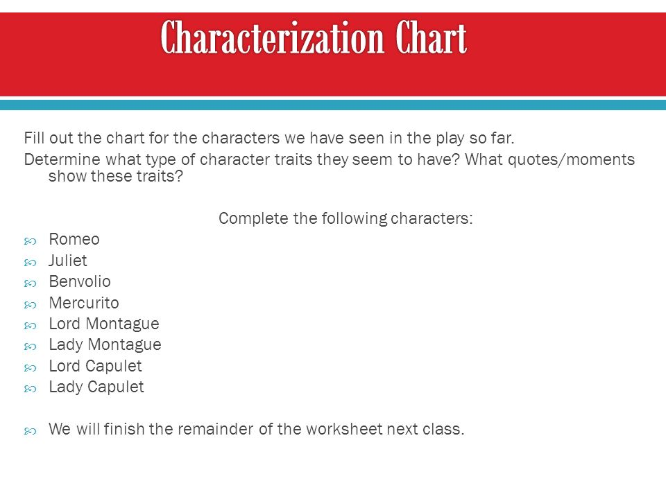 Fill out the chart for the characters we have seen in the play so far.