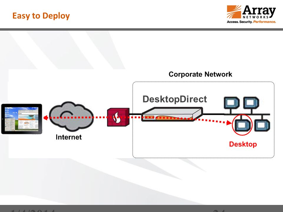 1/4/ Easy to Deploy DesktopDirect