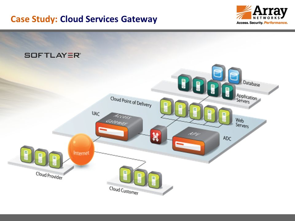 Case Study: Cloud Services Gateway