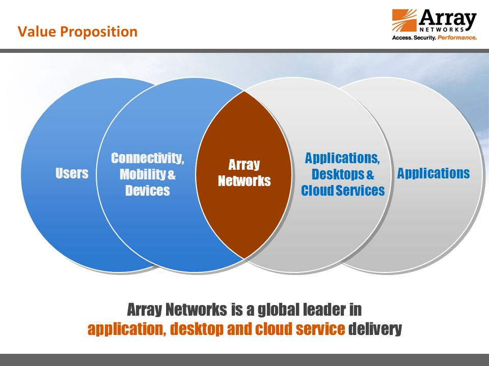 Value Proposition Array Networks is a global leader in application, desktop and cloud service delivery UsersApplications Connectivity, Mobility & Devices Applications, Desktops & Cloud Services Array Networks