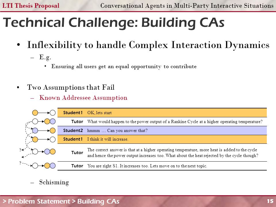 LTI Thesis ProposalConversational Agents in Multi-Party Interactive Situations 15 Technical Challenge: Building CAs > Problem Statement > Building CAs Inflexibility to handle Complex Interaction Dynamics –E.g.