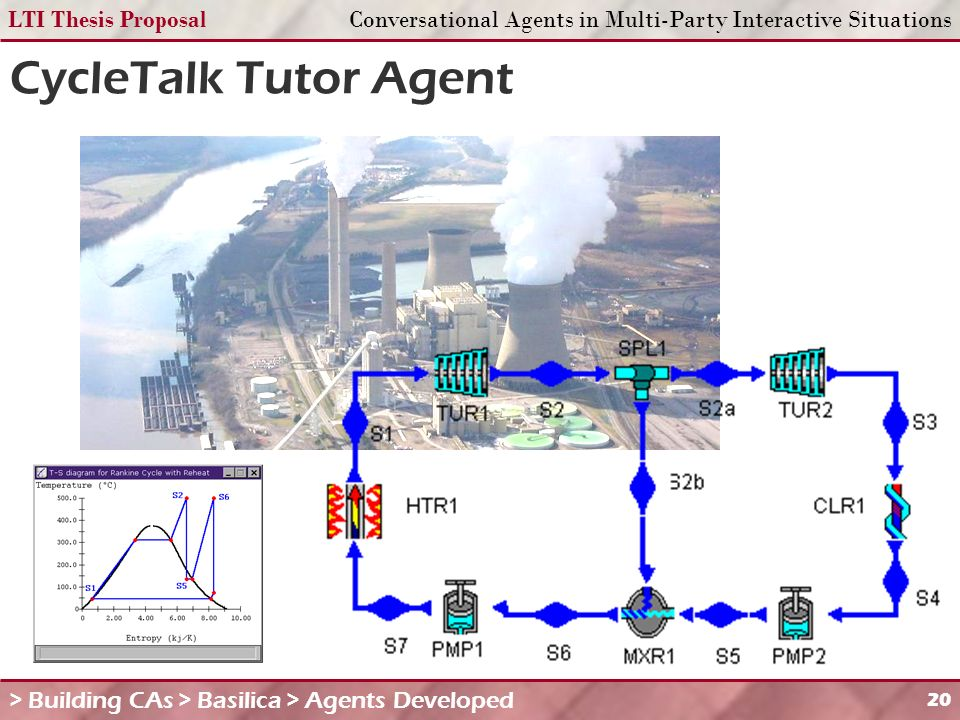 LTI Thesis ProposalConversational Agents in Multi-Party Interactive Situations 20 CycleTalk Tutor Agent > Building CAs > Basilica > Agents Developed