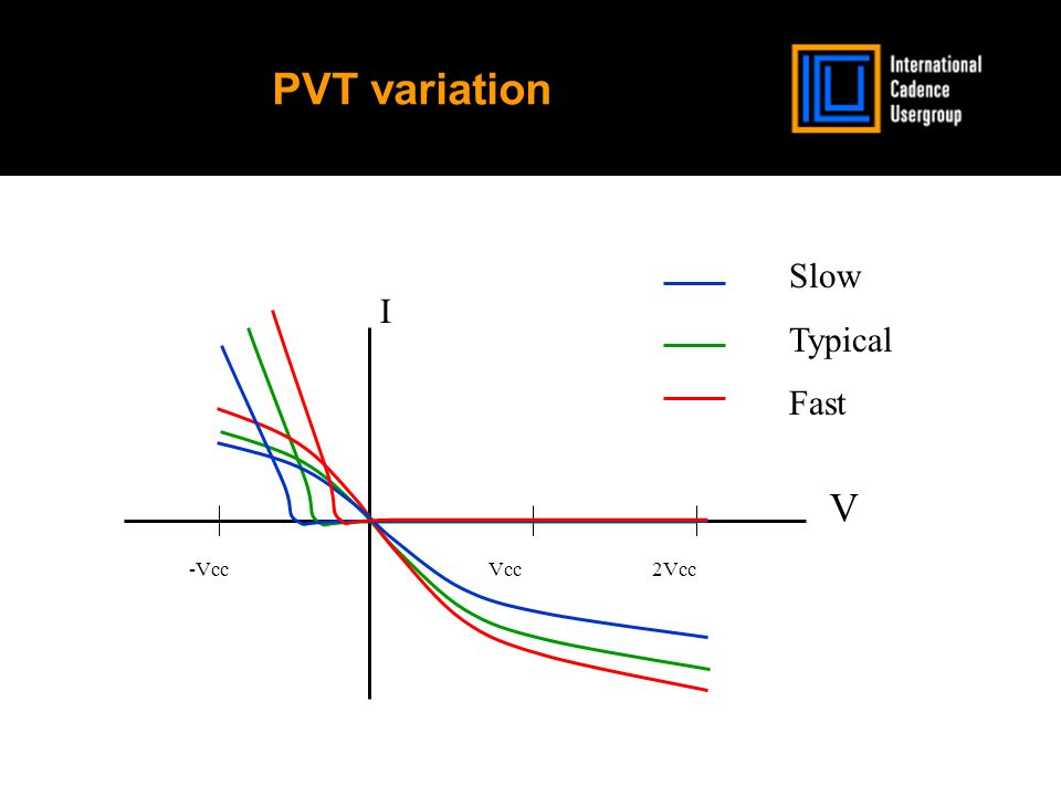 PVT variation Vcc2Vcc-Vcc I V Slow Typical Fast