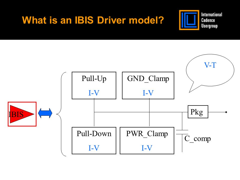 What is an IBIS Driver model.