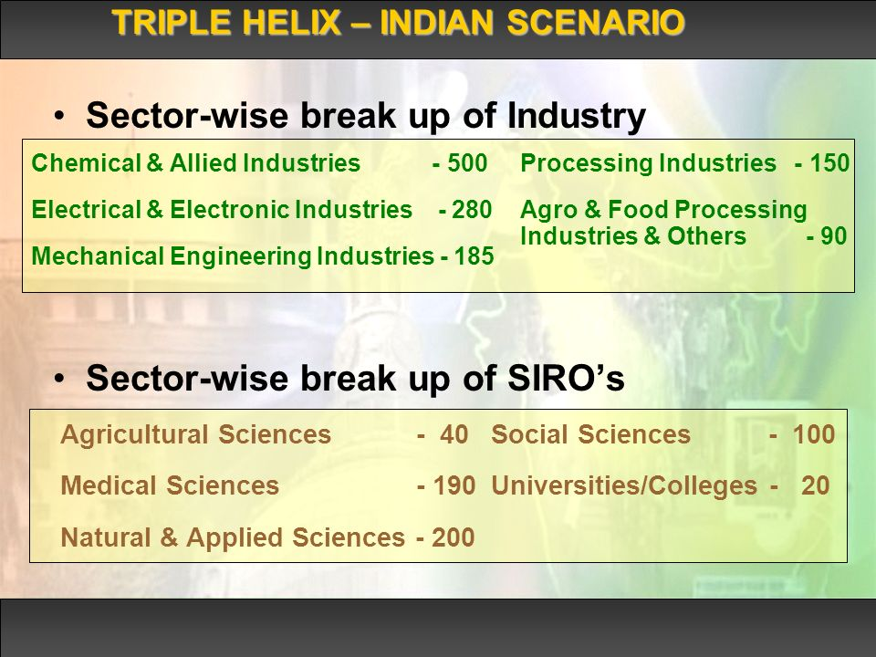 Sector-wise break up of Industry Sector-wise break up of SIROs TRIPLE HELIX – INDIAN SCENARIO Agricultural Sciences - 40 Medical Sciences - 190 Natural & Applied Sciences - 200 Social Sciences - 100 Universities/Colleges - 20 Chemical & Allied Industries - 500 Electrical & Electronic Industries - 280 Mechanical Engineering Industries - 185 Processing Industries - 150 Agro & Food Processing Industries & Others - 90