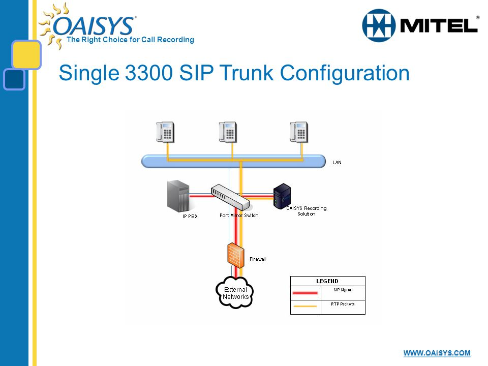 The Right Choice for Call Recording   Single 3300 SIP Trunk Configuration