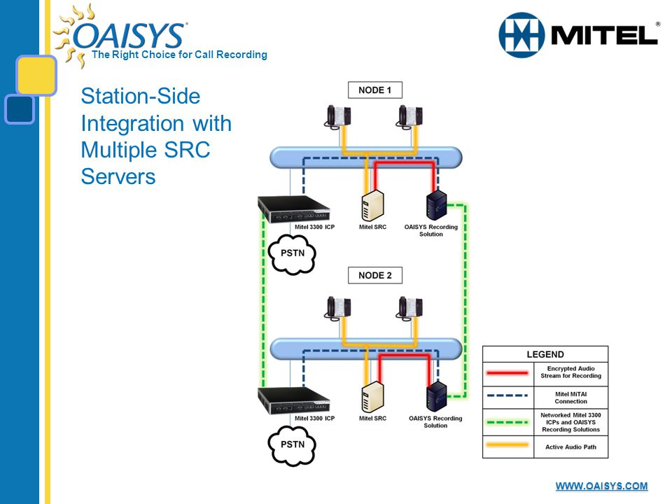 The Right Choice for Call Recording   Station-Side Integration with Multiple SRC Servers