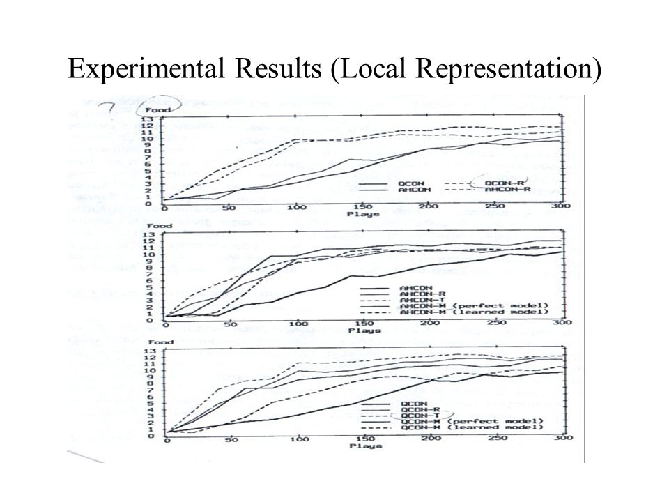 Experimental Results (Local Representation)