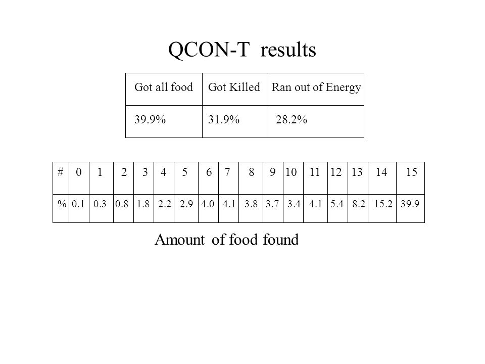 QCON-T results Got all food Got Killed Ran out of Energy 39.9% 31.9% 28.2% % # Amount of food found