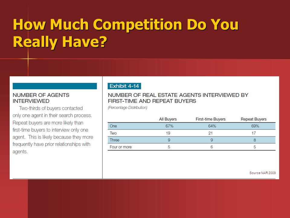 How Much Competition Do You Really Have Source NAR 2009